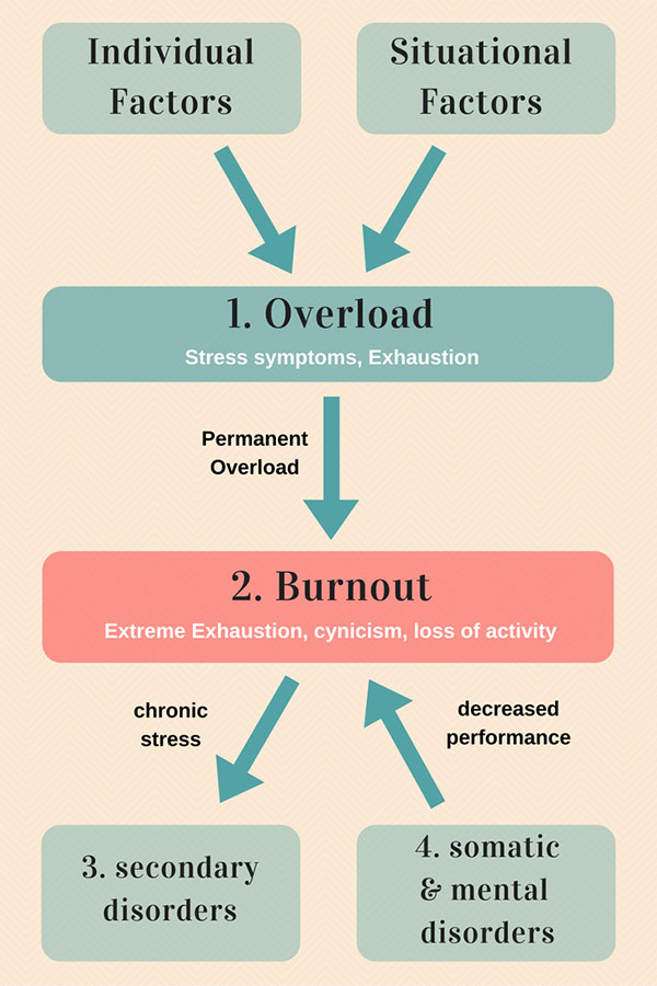 A graphic about how burnout develops.